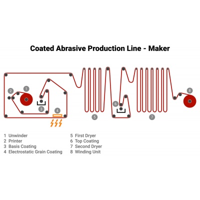 Coated Abrasive Production Systems